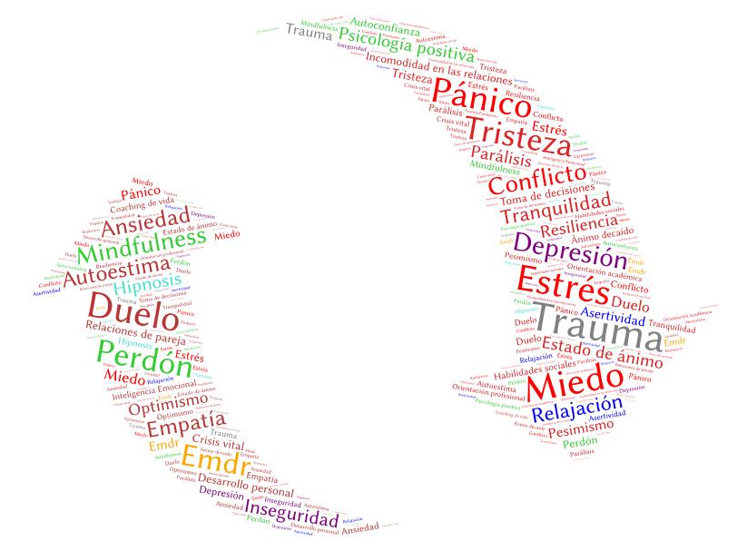 Psicología en el trabajo: estrés laboral, desesperanza aprendida,  motivación, desmotivación, cansancio laboral