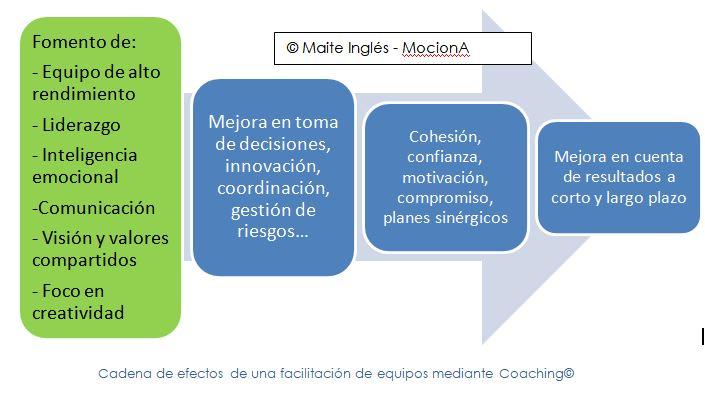 beneficios coaching de equipos